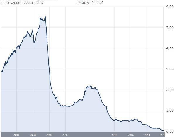 12kk Euribor kuvaajasta näkee kuinka rankasti korot ovat vaihdelleet viimeisen 10 vuoden aikana