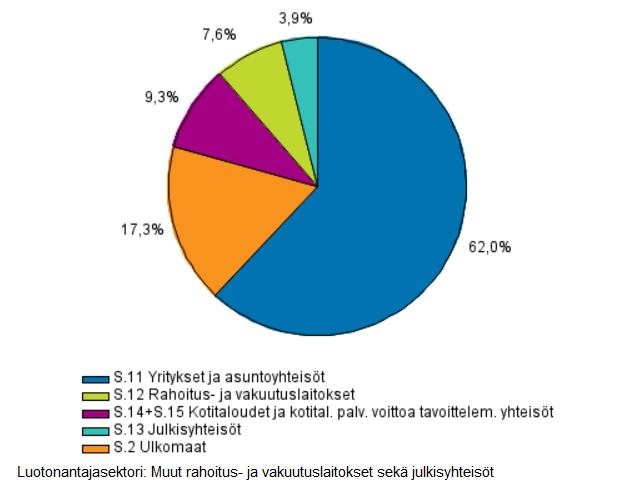 antolainauskanta prosentein suomessa 4. neljänneksen lopussa vuonna 2015